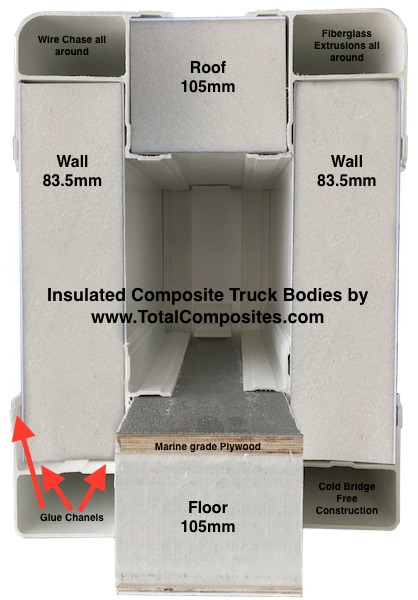 Fiberglass Panels and Truck Body Kits | Total Composites